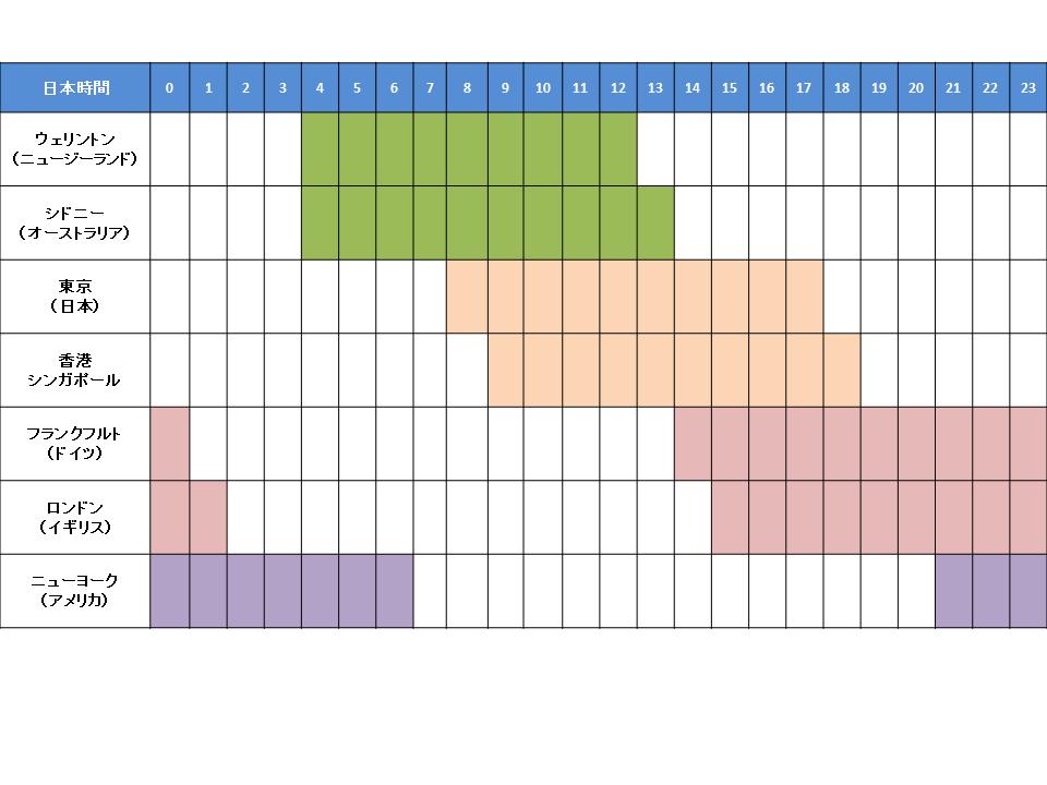 FX東京時間の傾向とトレード戦略について ...